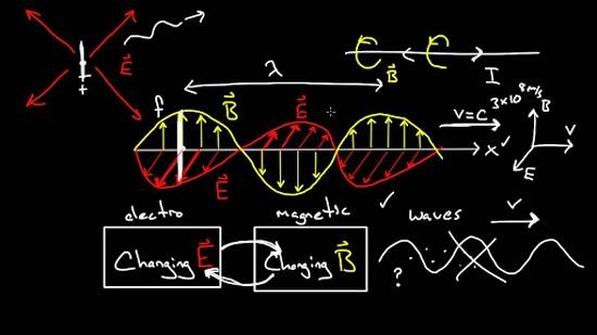 بهترین روش خواندن فیزیک