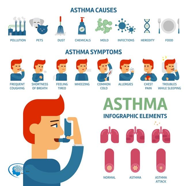 درمان آسم با قانون جذب